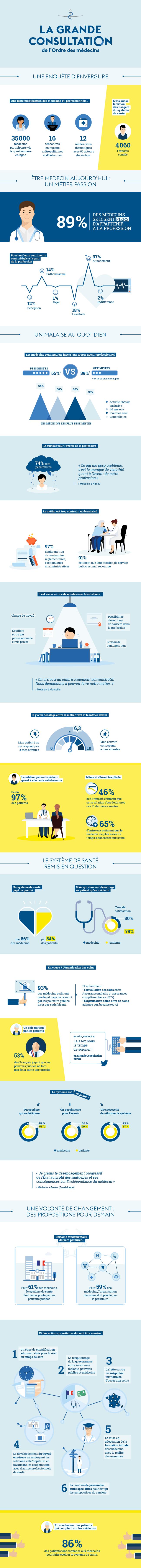 La grande Consultation - CNOM [Infographie]