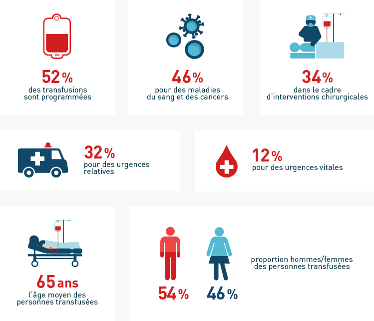 EFS - Statistiques sur le don du sang en France