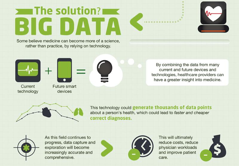Big data: future of healthcare - zoom