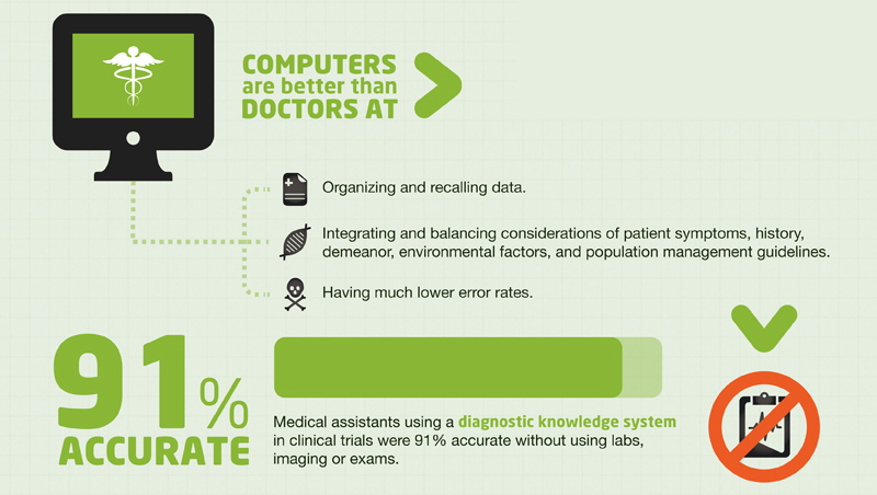 Big data: future of healthcare - zoom