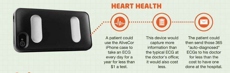 Big data: future of healthcare - heart health