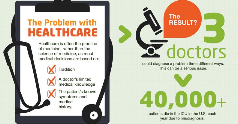Le problème avec la médecine actuelle