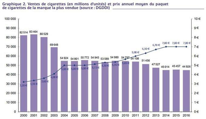 Graphique hausse de la consommation du tabac en France - Blog Santé Belenos