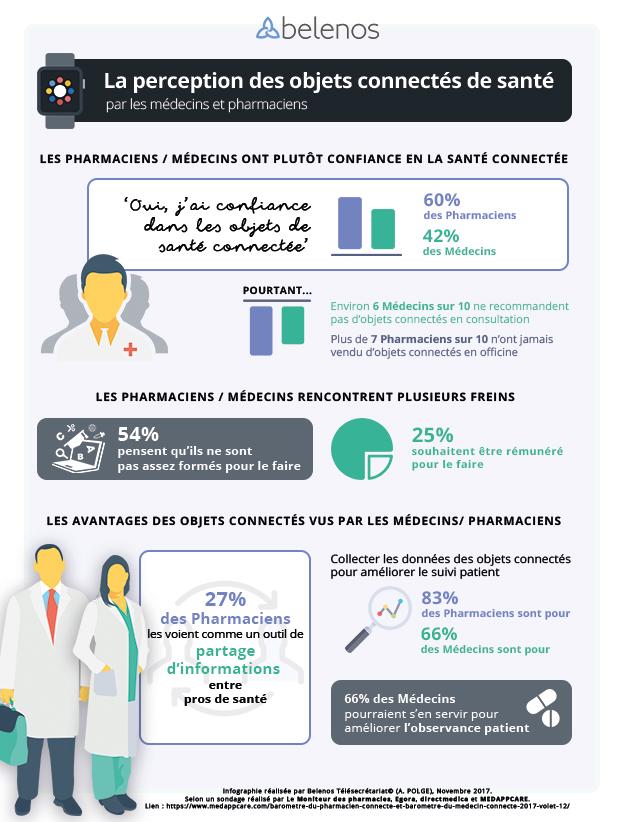 Infographie : la perception des objets de santé connectée par médecins et pharmaciens